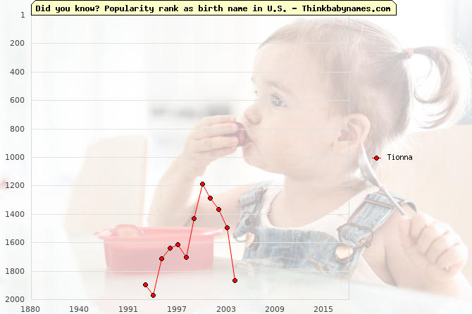 Top 2000 baby names ranking of Tionna name in U.S.