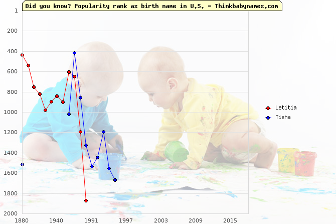 Top 2000 baby names ranking of Letitia, Tisha in U.S.
