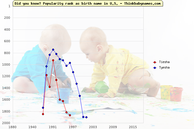 Top 2000 baby names ranking of Tiesha, Tyesha in U.S.