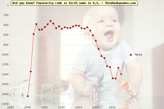 Top 2000 baby names ranking of Tania in U.S.