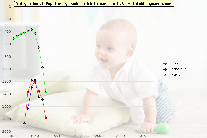 Top 2000 baby names ranking of Thomasina, Thomasine, Tommie in U.S.