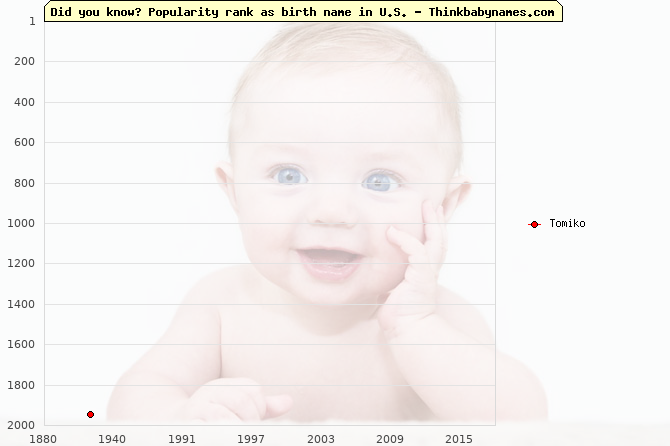 Top 2000 baby names ranking of Tomiko name in U.S.