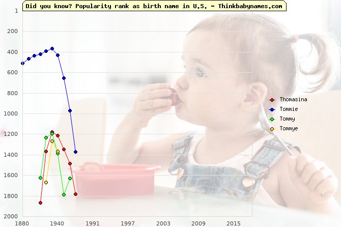 Top 2000 baby names ranking of Thomasina, Tommie, Tommy, Tommye in U.S.
