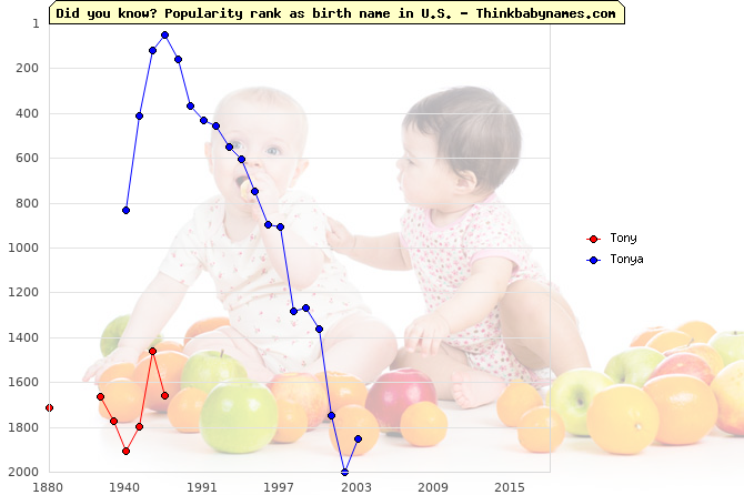 Top 2000 baby names ranking of Tony, Tonya in U.S.