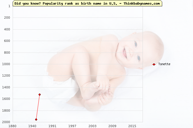 Top 2000 baby names ranking of Tonette name in U.S.
