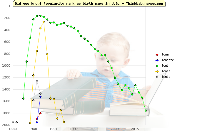 Top 2000 baby names ranking of Tona, Tonette, Toni, Tonia, Tonie in U.S.