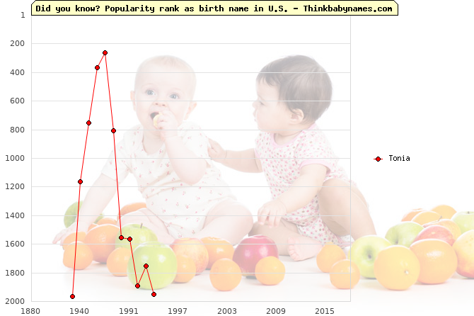 Top 2000 baby names ranking of Tonia name in U.S.