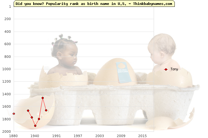 Top 2000 baby names ranking of Tony name in U.S.