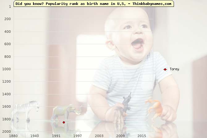 Top 2000 baby names ranking of Torey name in U.S.