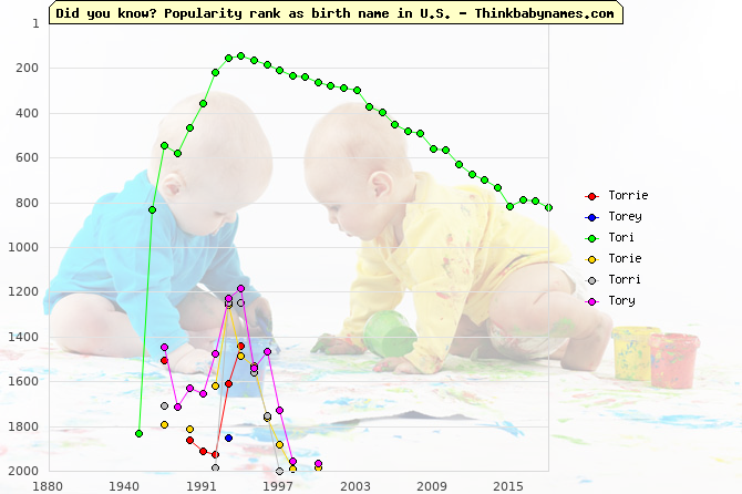 Top 2000 baby names ranking of Torrie, Torey, Tori, Torie, Torri, Tory in U.S.