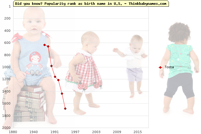 Top 2000 baby names ranking of Tosha in U.S.
