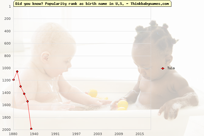 Top 2000 baby names ranking of Tula in U.S.