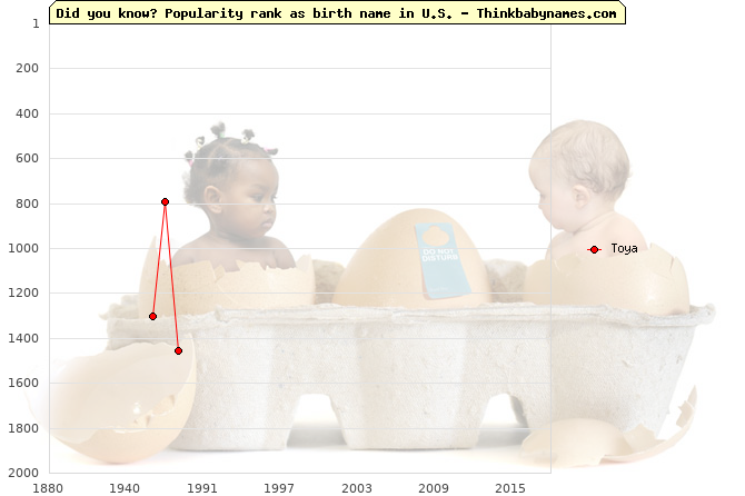 Top 1000 baby names ranking of Toya name in U.S.