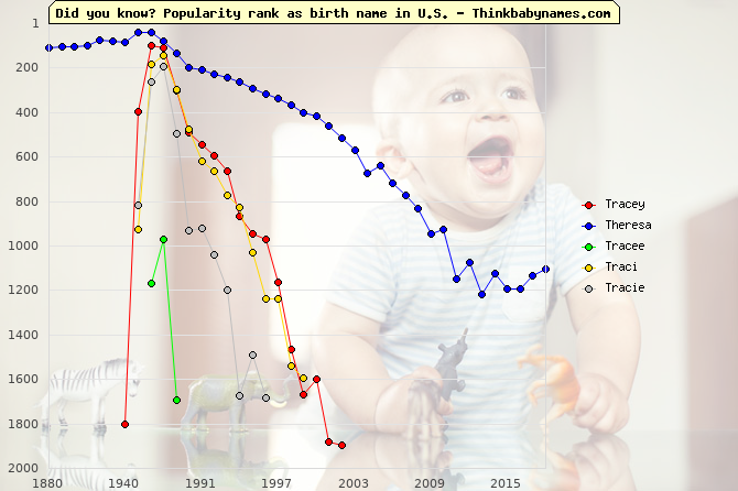 Top 2000 baby names ranking of Tracey, Theresa, Tracee, Traci, Tracie in U.S.