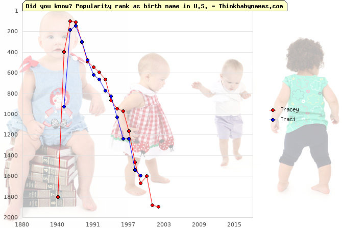 Top 1000 baby names ranking of Tracey, Traci in U.S.