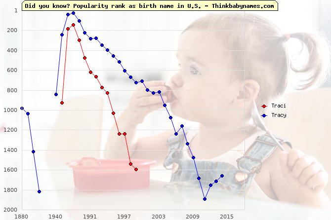 Top 2000 baby names ranking of Traci, Tracy in U.S.