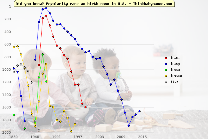 Top 1000 baby names ranking of Traci, Tracy, Tresa, Tressa, Zita in U.S.