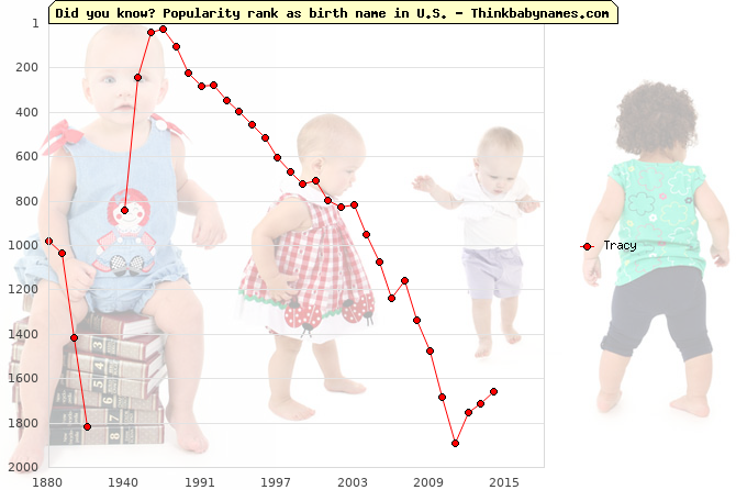 Top 2000 baby names ranking of Tracy name in U.S.