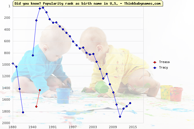 Top 2000 baby names ranking of Treasa, Tracy in U.S.