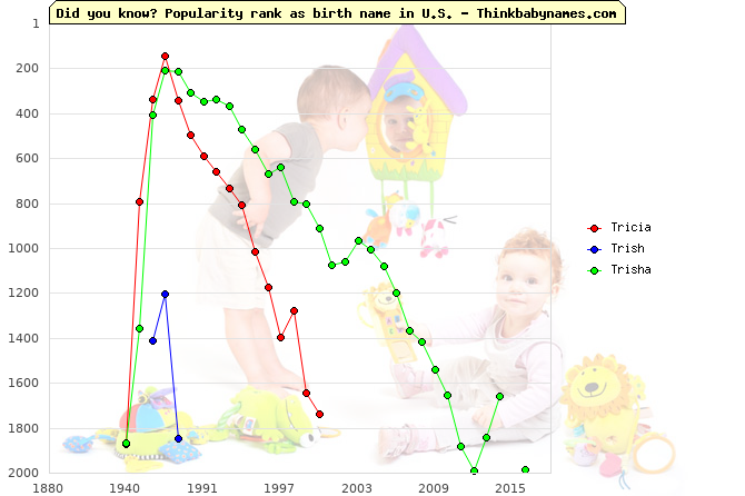 Top 2000 baby names ranking of Tricia, Trish, Trisha in U.S.