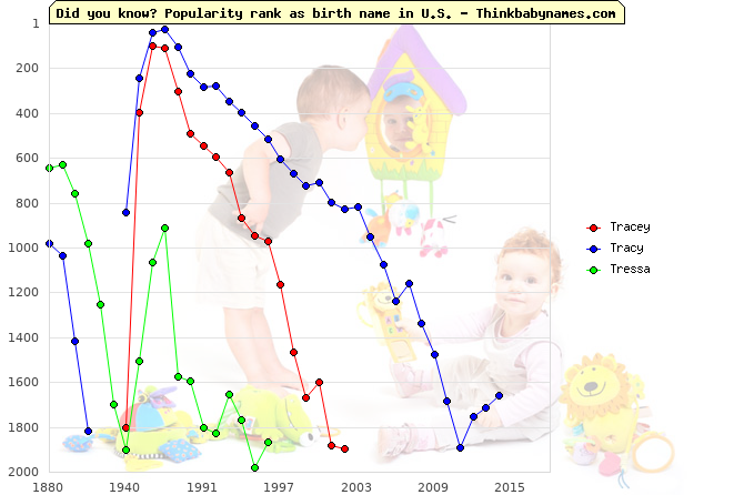 Top 2000 baby names ranking of Tracey, Tracy, Tressa in U.S.
