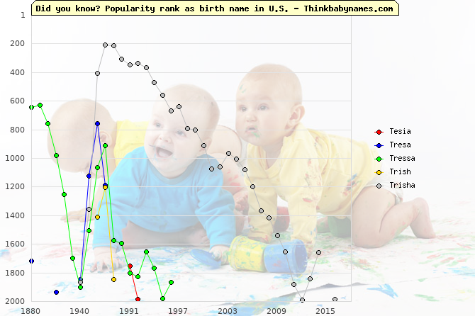 Top 2000 baby names ranking of Tesia, Tresa, Tressa, Trish, Trisha in U.S.