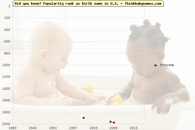 Top 2000 baby names ranking of Trinitee name in U.S.