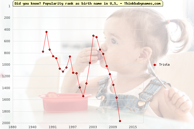 Top 2000 baby names ranking of Trista name in U.S.