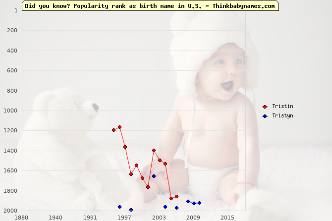 Top 2000 baby names ranking of Tristin, Tristyn in U.S.