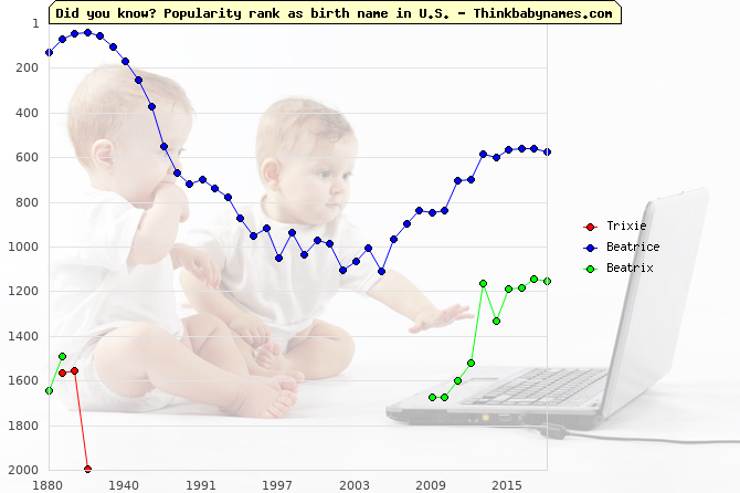 Top 2000 baby names ranking of Trixie, Beatrice, Beatrix in U.S.