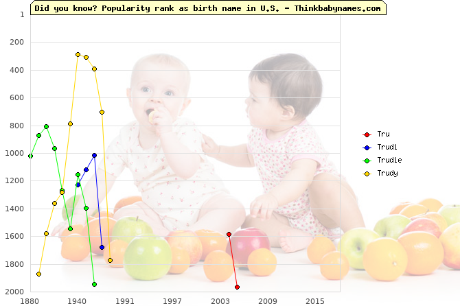 Top 2000 baby names ranking of Tr- names: Tru, Trudi, Trudie, Trudy