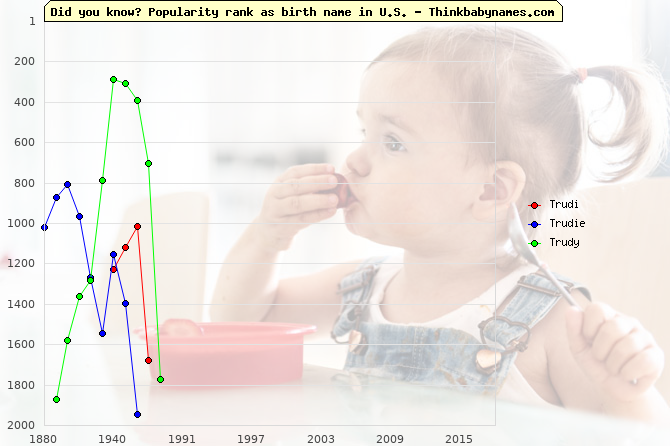 Top 2000 baby names ranking of Trudi, Trudie, Trudy in U.S.