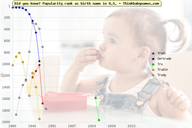 Top 2000 baby names ranking of Trudi, Gertrude, Tru, Trudie, Trudy in U.S.