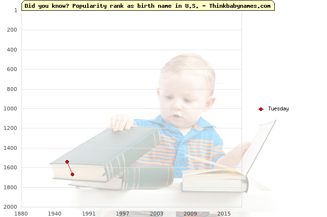 Top 2000 baby names ranking of Tuesday name in U.S.