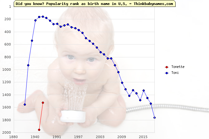 Top 2000 baby names ranking of Tonette, Toni in U.S.