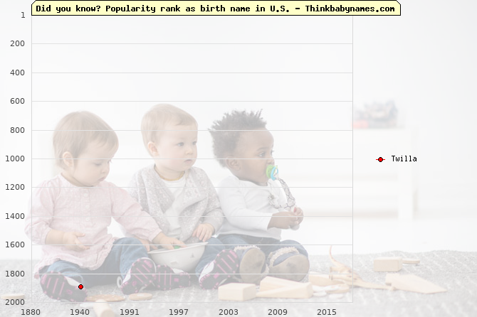 Top 2000 baby names ranking of Twilla name in U.S.