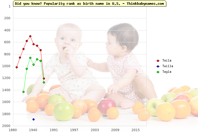 Top 2000 baby names ranking of Twila, Twilla, Twyla in U.S.