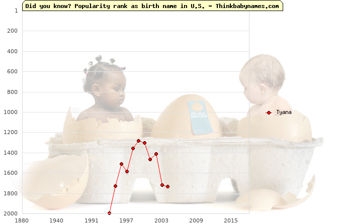 Top 2000 baby names ranking of Tyana name in U.S.