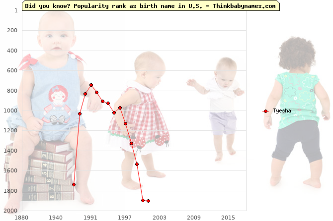 Top 1000 baby names ranking of Tyesha name in U.S.
