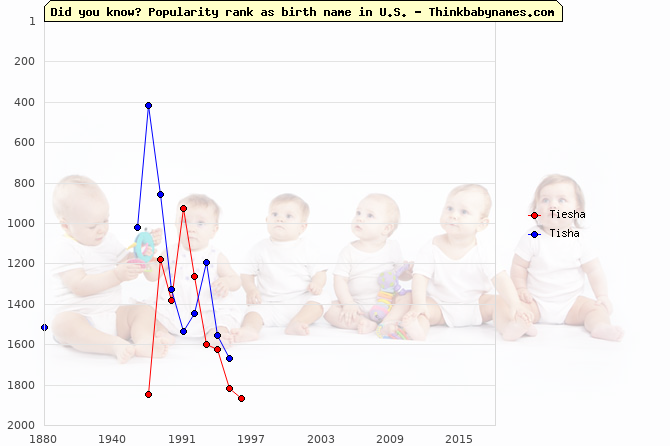Top 1000 baby names ranking of Tiesha, Tisha in U.S.