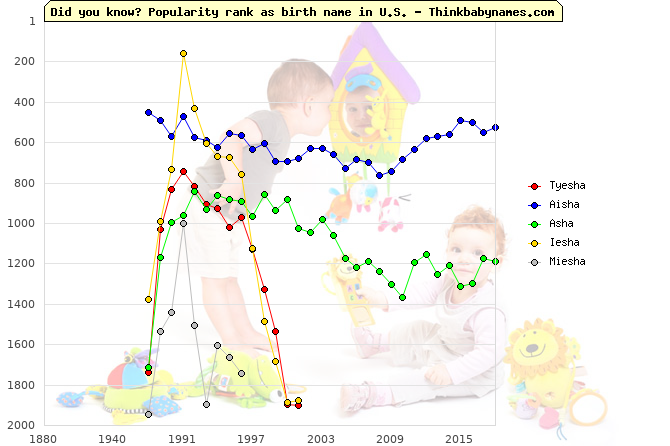 Top 1000 baby names ranking of Tyesha, Aisha, Asha, Iesha, Miesha in U.S.