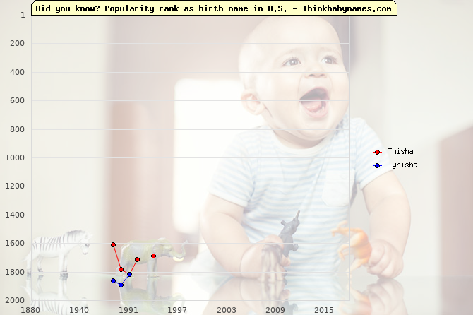 Top 2000 baby names ranking of -sha names: Tyisha, Tynisha