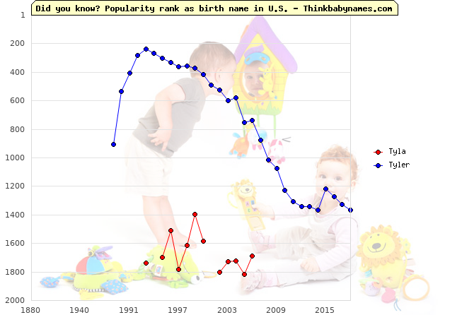 Top 2000 baby names ranking of Tyla, Tyler in U.S.