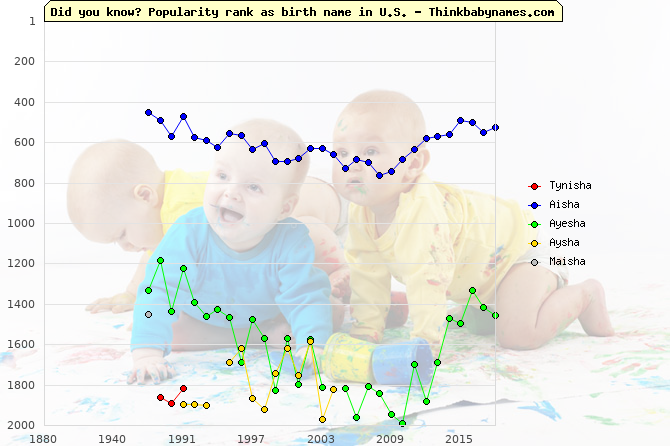 Top 2000 baby names ranking of Tynisha, Aisha, Ayesha, Aysha, Maisha in U.S.