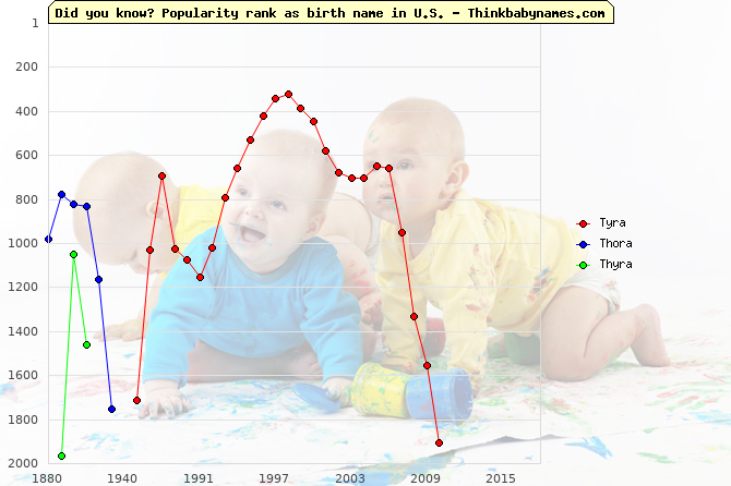 Top 2000 baby names ranking of Tyra, Thora, Thyra in U.S.