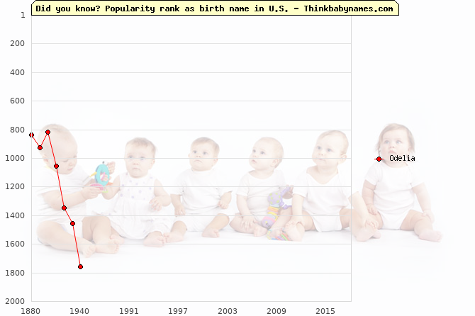 Top 2000 baby names ranking of Odelia in U.S.