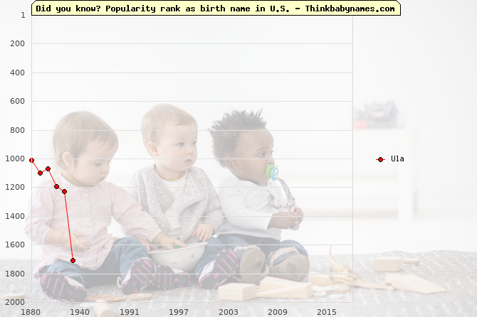 Top 2000 baby names ranking of Ula name in U.S.