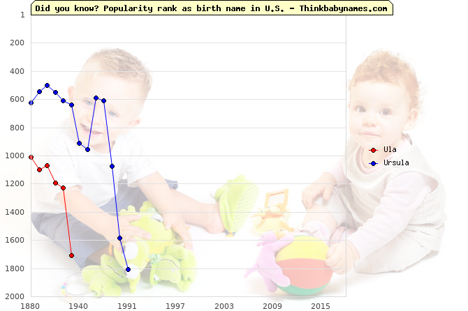 Top 1000 baby names ranking of Ula, Ursula in U.S.