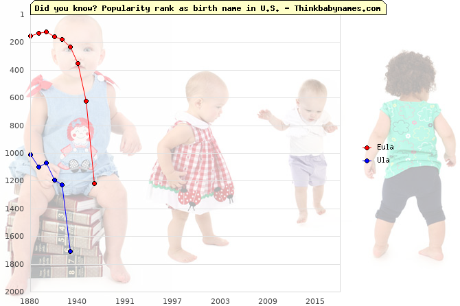 Top 2000 baby names ranking of Eula, Ula in U.S.