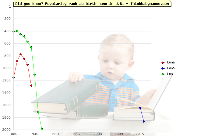 Top 2000 baby names ranking of Euna, Oona, Una in U.S.